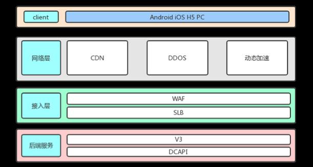 单体应用架构